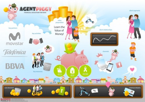 business-model-visualization-agent-piggy-708x500