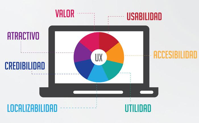 Conceptos-sobre-la-experiencia-de-usuario